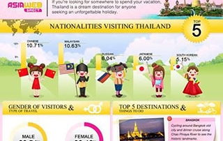 Why Thailand is called a land of smiles and travel tips to Thailand
