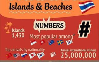 Thailand Islands and Beaches